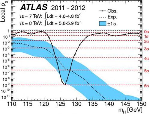 El bosón de Higgs a 5,9 sigmas