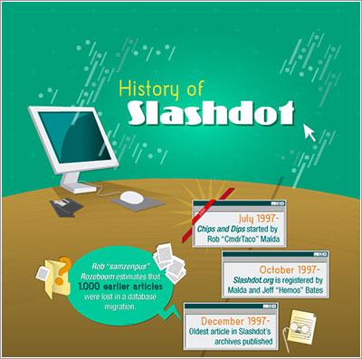 Historia de Slashdot