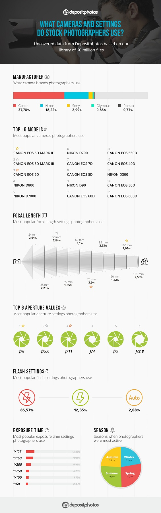 Depositphotos Infogr En