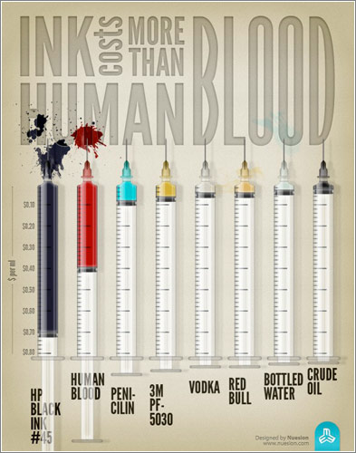 Infographic Most-Expensive-Liquid-E1308719295908