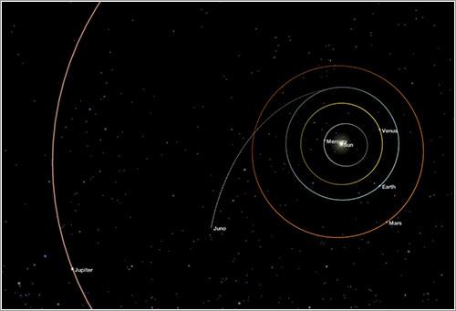 Posición de Juno a principios de mayo de 2014