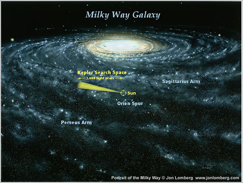 Zona que observará Kepler - NASA