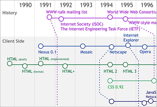 Linea temporal web