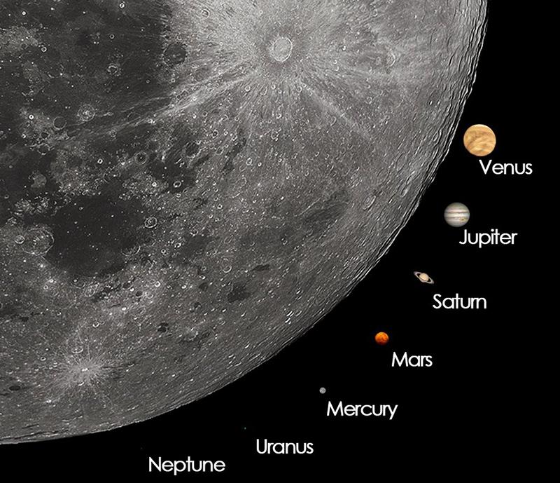 Tamaño aparente de la Luna y los planetas