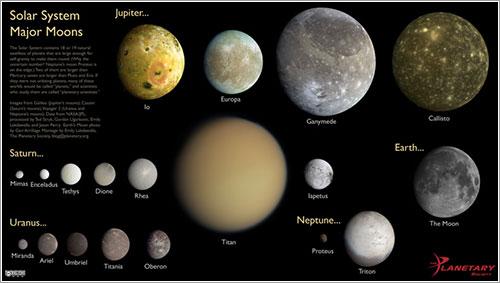 Las lunas mayores del sistema solar