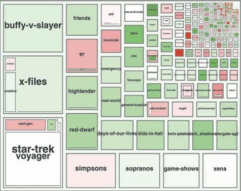 Volumen de mensajes en Usenet por Marc A. Smith y Andrew T. Fiore
