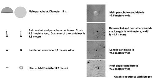 Posibles restos de la Mars 3