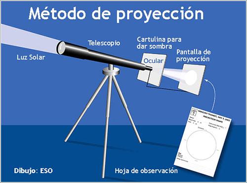 Método de proyección