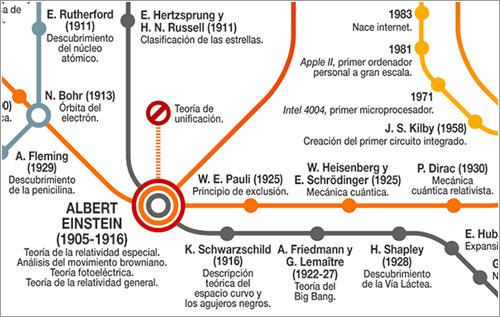 Metro de la ciencia de Muy Interesante