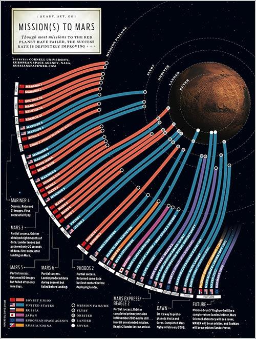 Misiones a Marte por Brian Christie