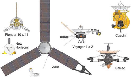 Misiones a los planetas exteriores - Historic Spacecraft