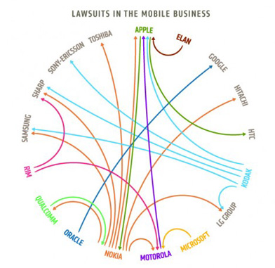 Mobile-Lawsuits1