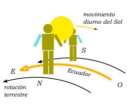 Movimiento diurno del Sol