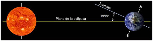 Oblicuidad de la eclíptica