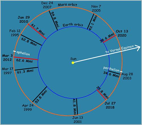 Posiciones Tierra y Marte