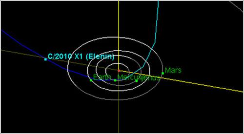 Órbita del cometa Elenin - NASA/JPL-Caltech