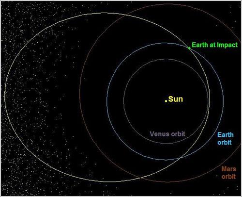 Órbita del meteorito