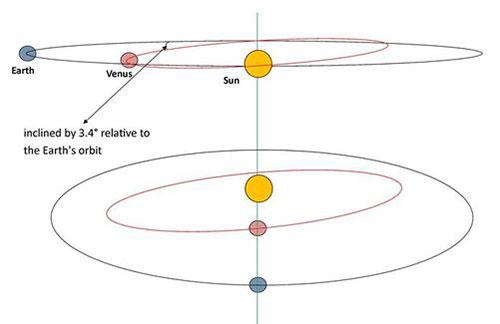 Órbitas de Venus y la Tierra
