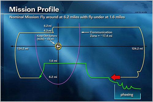 Perfil de las maniobras del tercer día - NASA