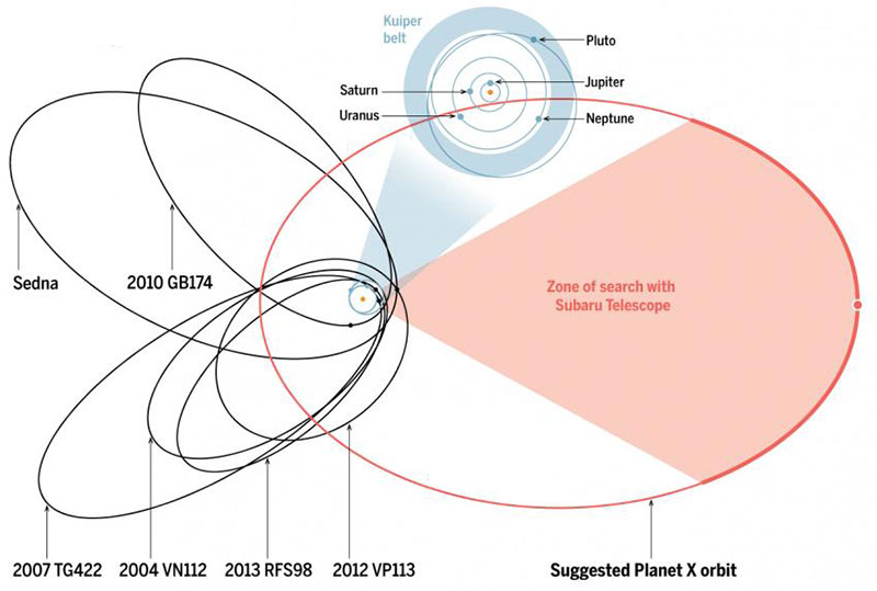 Planet Nine y su órbita