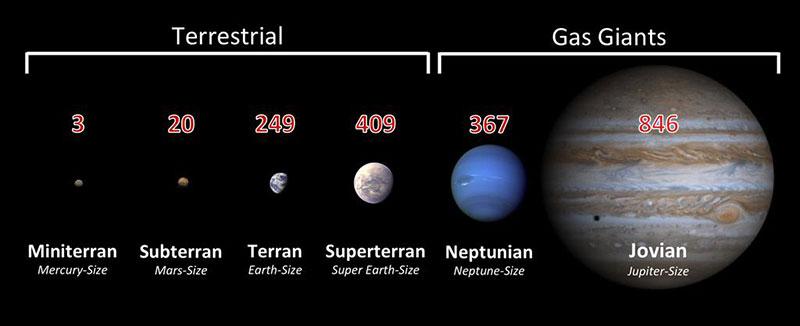 Planetas extrasolares - marzo de 2015