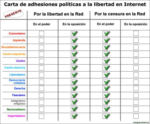 Políticos y libertad en Internet por Manuel Almeida
