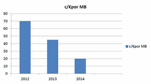 Precios máximos del roaming de datos en la UE