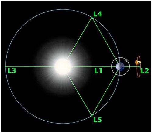 Puntos de Lagrange Tierra-Sol - NASA