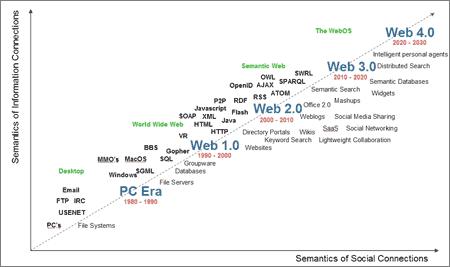 WebOS: Cronología de la Web