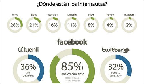 Las redes sociales en España en abril de 2012