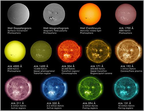 Longitudes de onda del SDO - NASA
