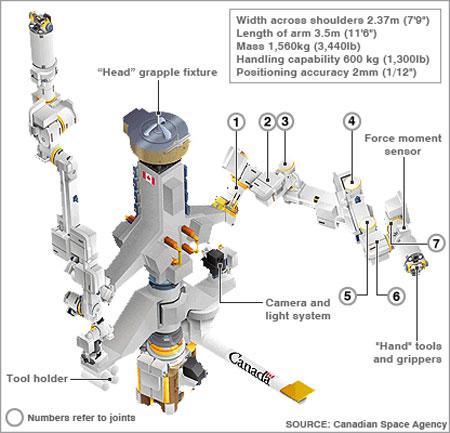 Esquema Dextre - Canadian Space Agency