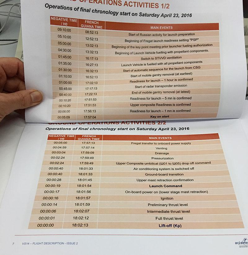 Timeline del lanzamiento