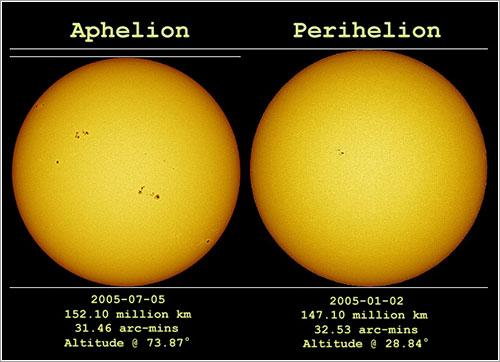 El Sol en el afelio y el perihelio de 2005
