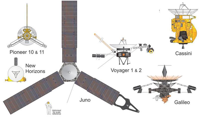 Misiones a los planetas exteriores