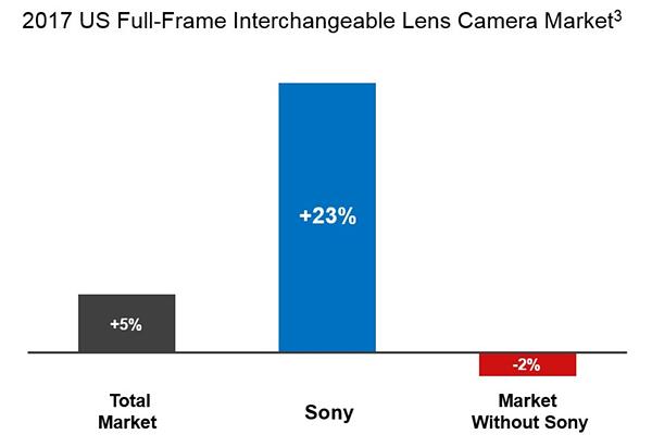 Sony Cameras full lens 2017
