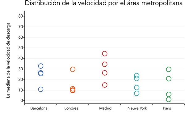 Un examen del rendimiento de las principales redes móviles de España