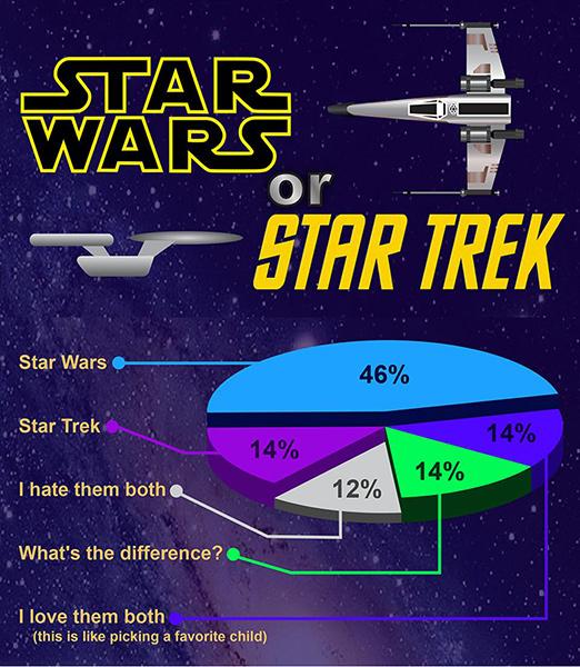 StarWars o StarTrek forbes