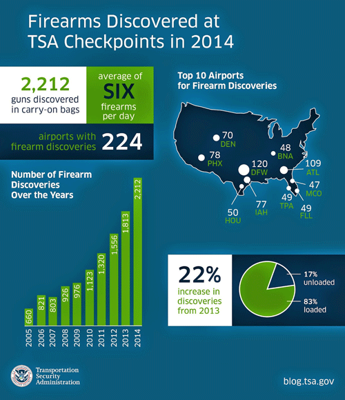 Tsa Firearms Discovered 2014