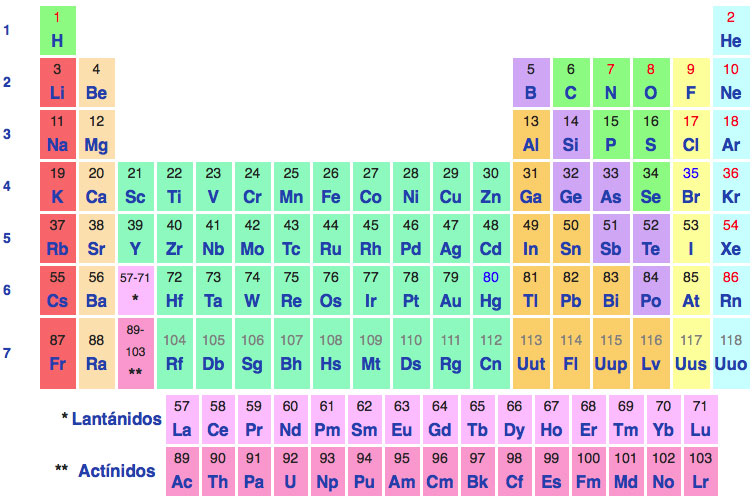 Cuatro nuevos elementos completan la tabla peridica tal y como la la tabla peridica en enero de 2016 urtaz Choice Image