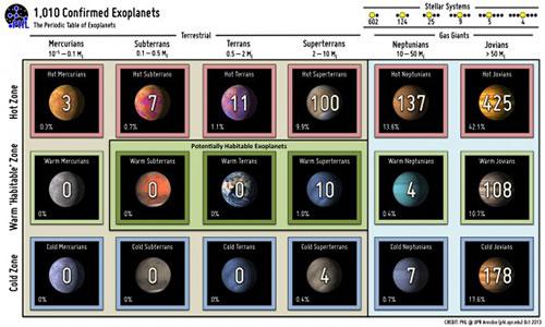 La tabla periódica de los exoplanetas