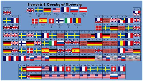 La tabla peridica de donde se descubri cada elemento elementos y pais en el que fueron descubiertos urtaz Images