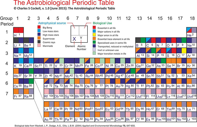 Tabla periódica astrobiológica por Charles Cockell