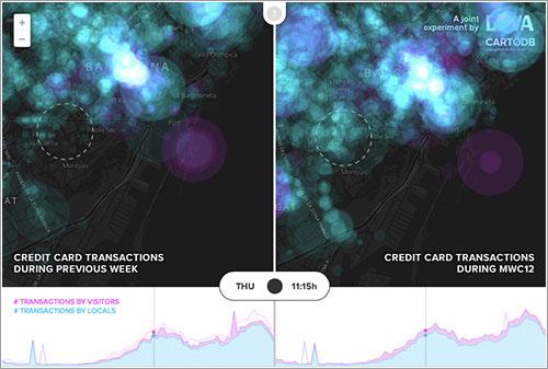 Comparativa de transacciones