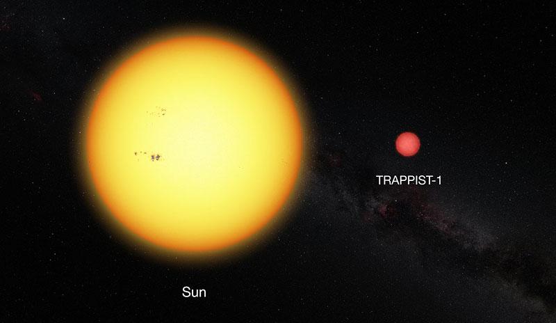 Trappist–1 y el Sol