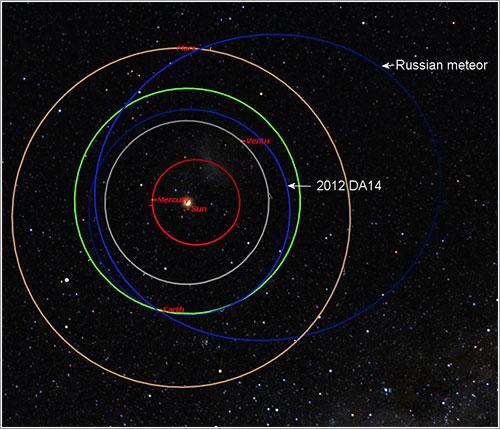 Trayectorias del asteroide de Cheliábinsk y de 2012 DA14