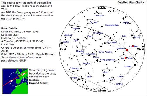 Trayectoria de la ISS