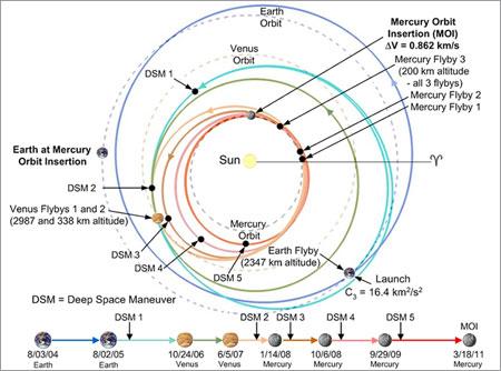 Trayectoria de la sonda MESSENGER - JHU/APL