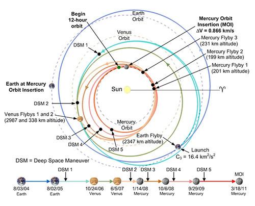 Trayectoria de la sonda MESSENGER