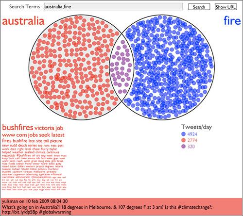 Australia y fuegos en Twitter Venn